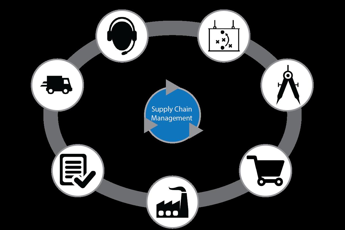Phần mềm quản lí chuỗi cung ứng SCM