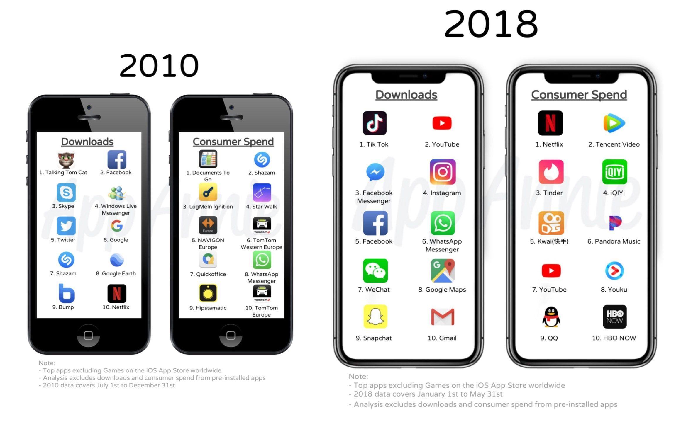 Top những ứng dụng và game iOS phổ biến, có doanh thu cao nhất mọi thời đại  từ 2010 đến 2018 - ftOS